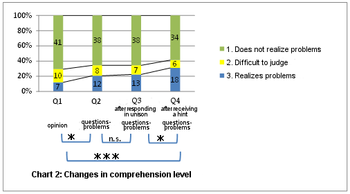 chart2: changes in comprehension level